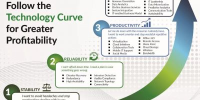 Information Technology curve ProStratus
