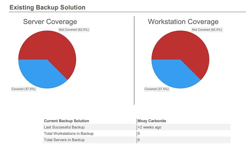 existing backup solution