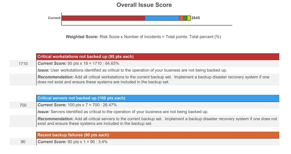 overall issue score for network assessment
